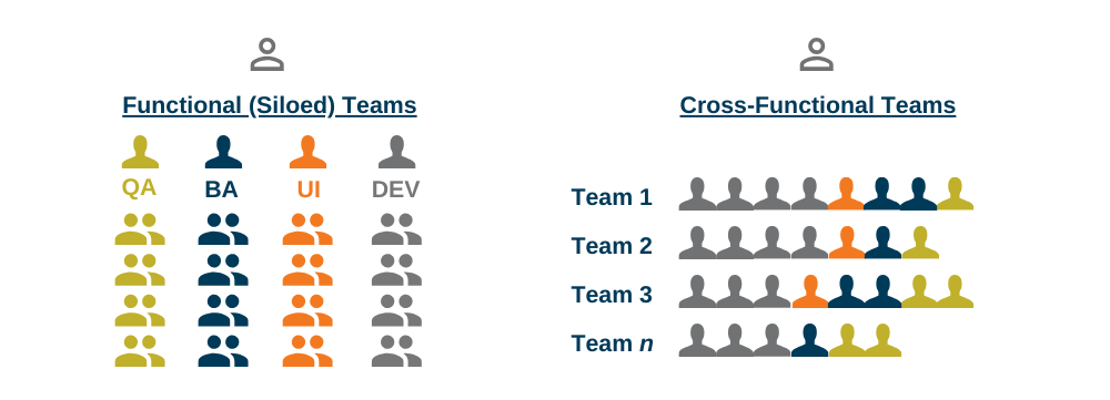 Understanding the difference between functional teams and cross-functional teams