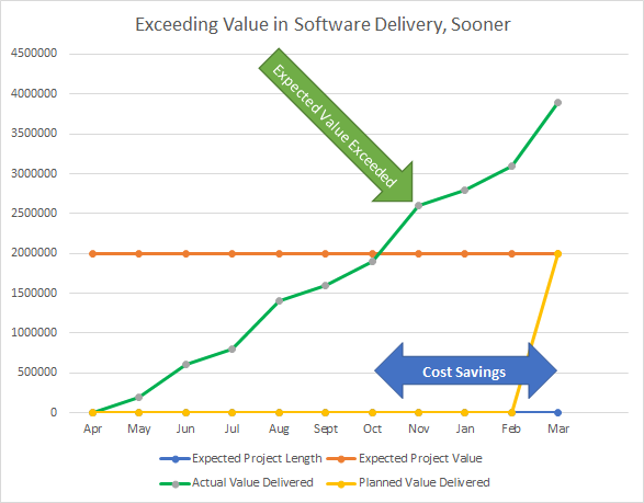 Scrum Exceeds Expected Value