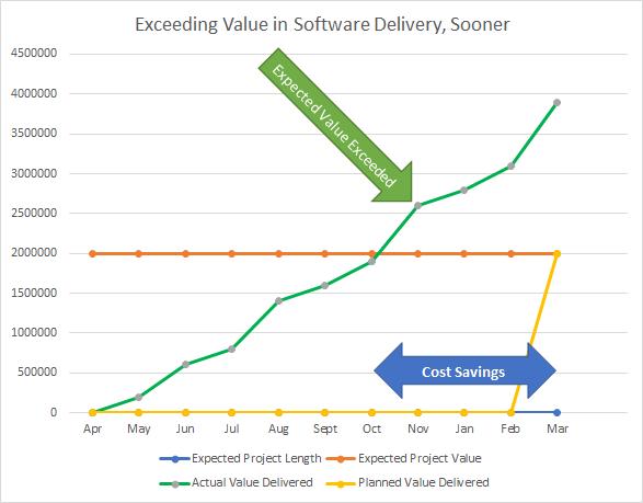 Scrum Exceeds Expected Value